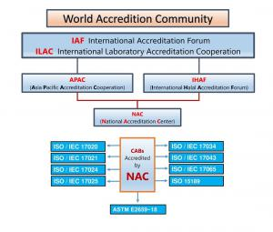 World Accreditation Forum for Certification. NAC is the Accreditation Body for BeVeg International